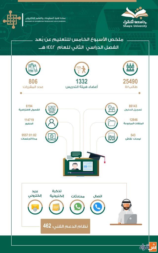 9557 ساعة تعليمية عن بعد بكليات جامعة شقراء خلال الأسبوع الخامس