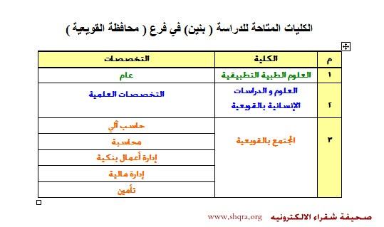 حلم أبناء شقراء يتبخر مع جامعة شقراء عدد كلياتها بالفروع أكثر